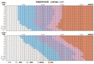 体脂肪率判定表(タニタより)