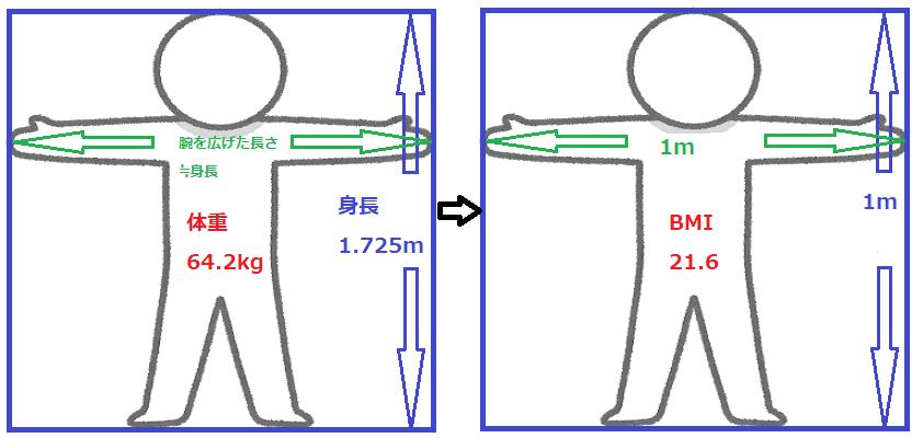 BMI(kg/㎡)は、異なる身長の人同士の「体格」を比較しやすくするための指標です。